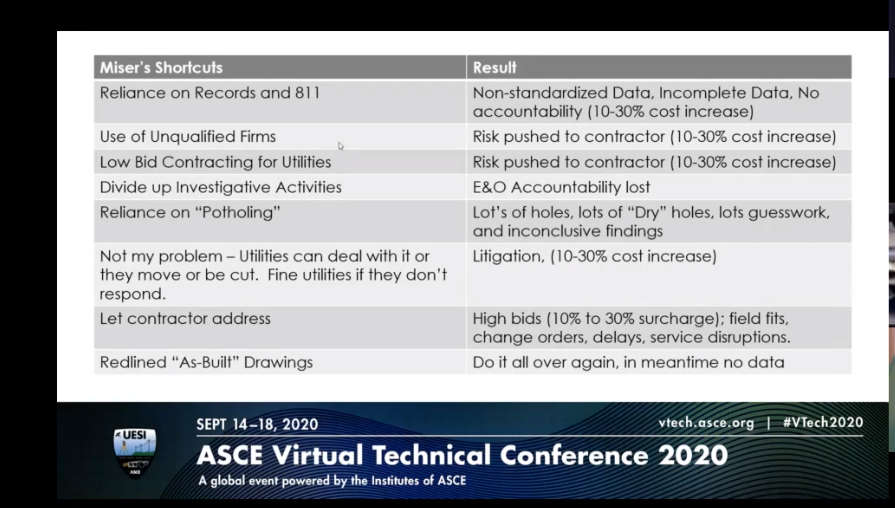 "What happens when shortcuts are taken. From ""Challenges of 3D Utility Models during Project Development and Delivery"" session during ASCE V-Tech 2020 – Courtesy of Phil Meis"
