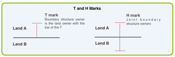 T and H marks, Title deeds