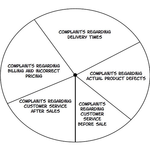 Pie Chart Multi-Pack