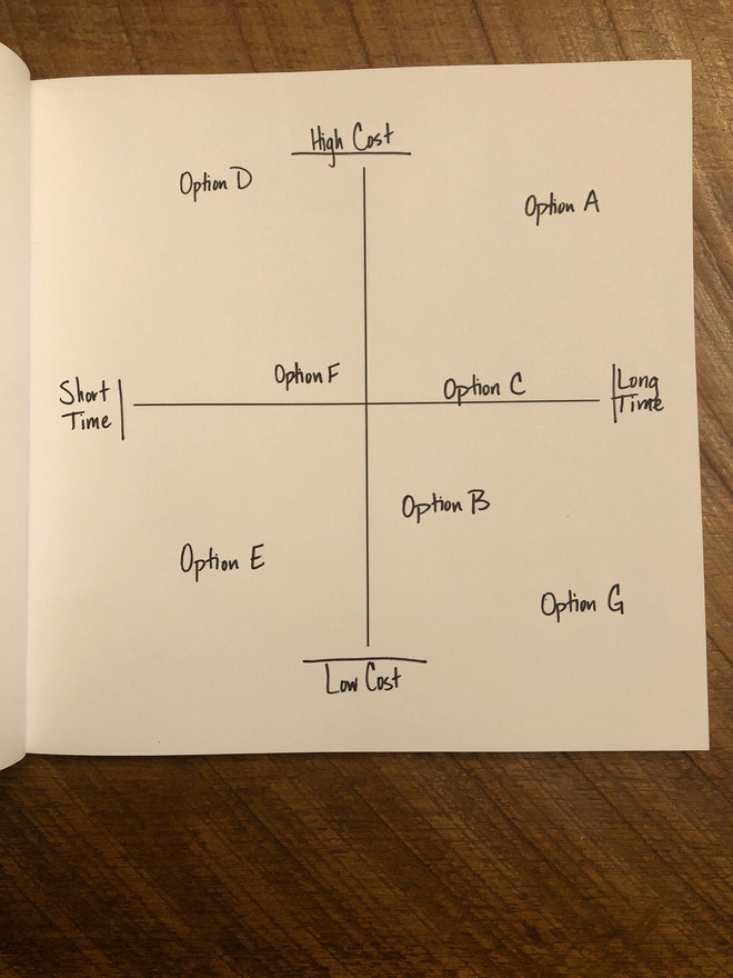Four Quadrants Workbook