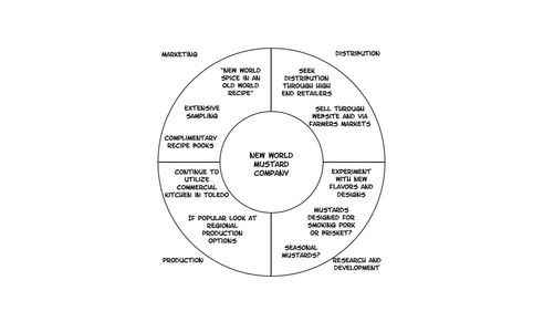 Quartered Circle Template