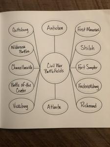 Mindmap Workbook