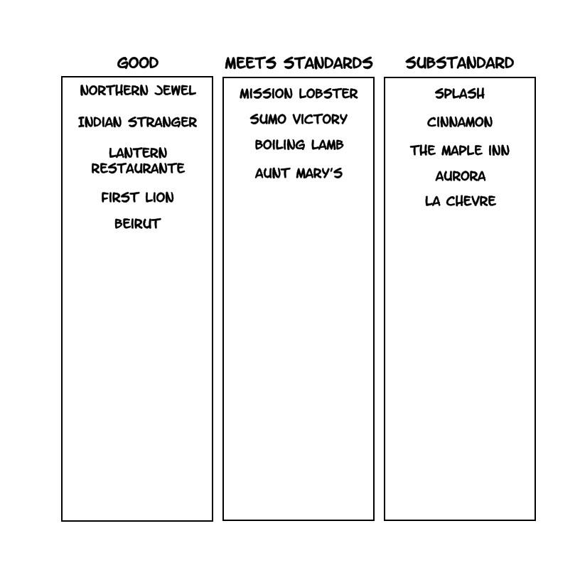 Organize Factors Accordingly