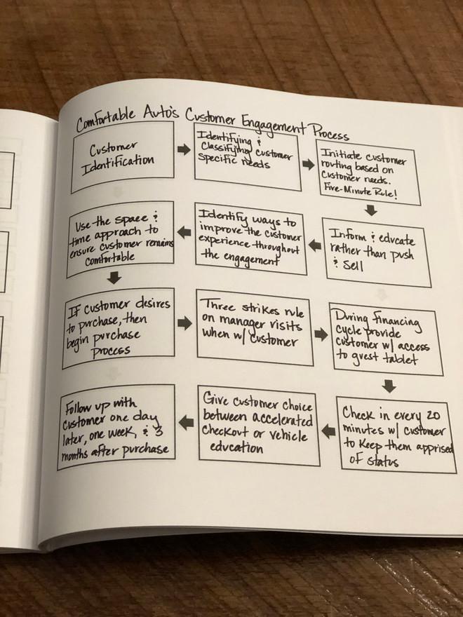 Process Workbook