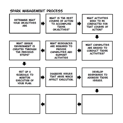 Process Multi-Pack