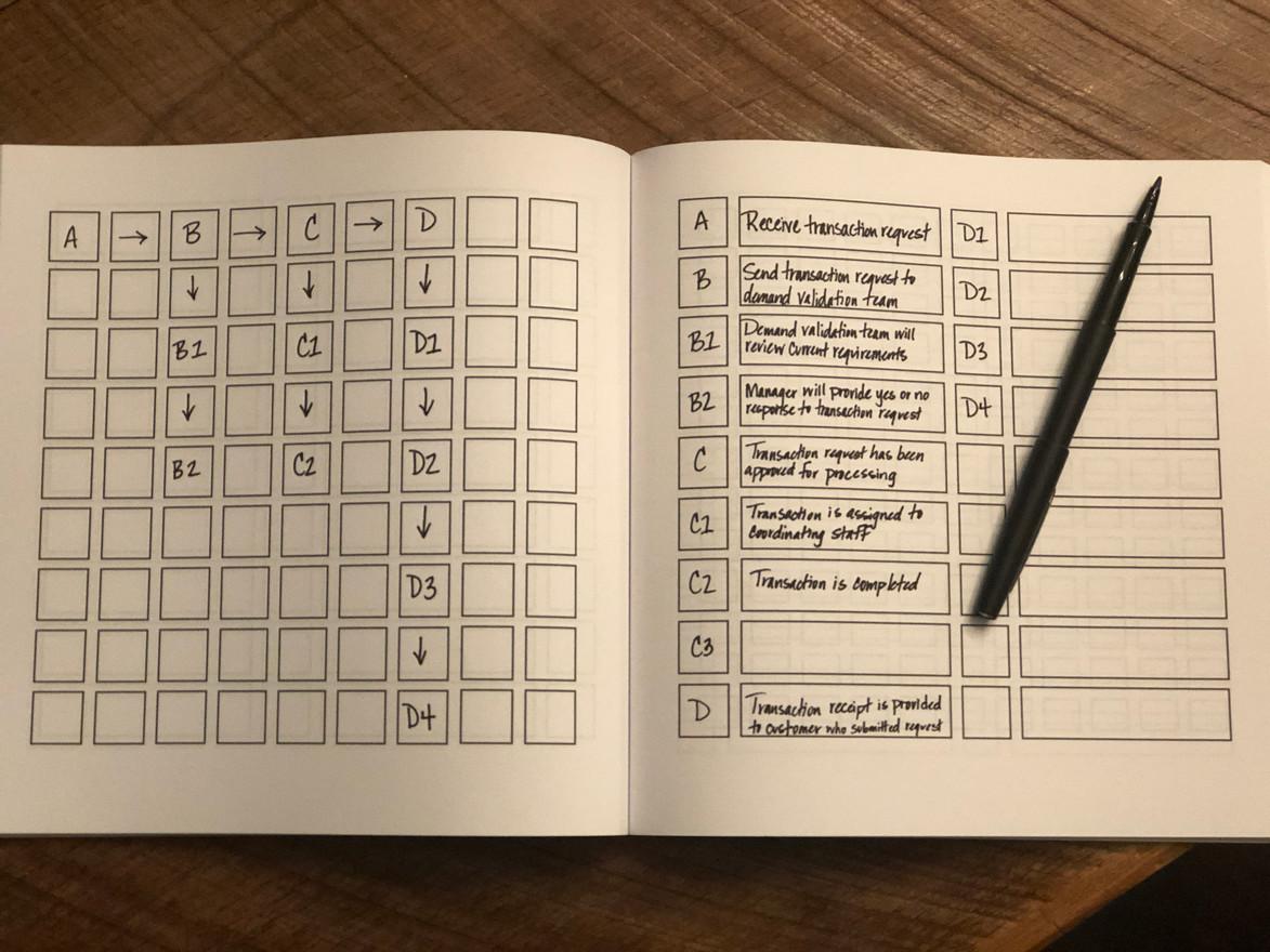 Process Mapping Workbook