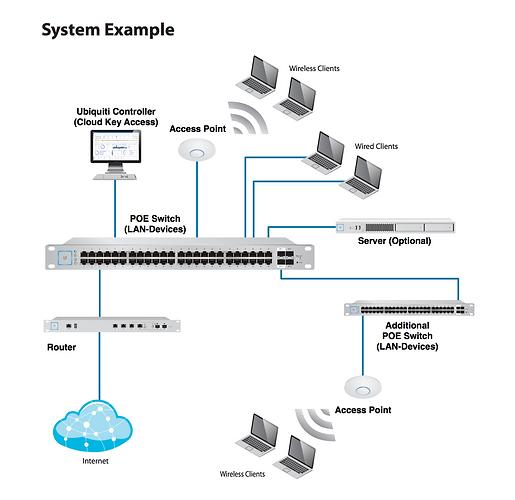 Ubiquiti Network Line Schematic