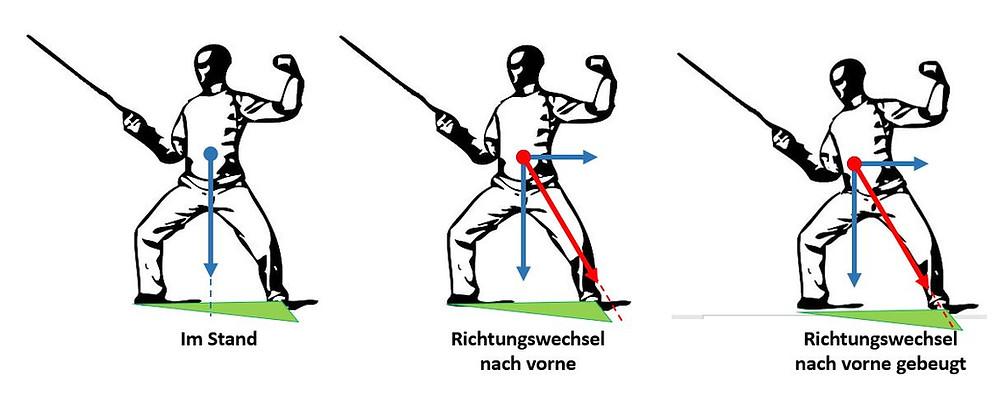 Darstellung der Krafteinwirkung auf einen Fechter in Bewegung.