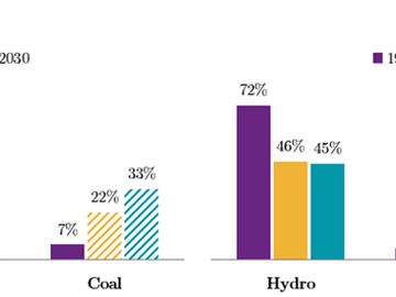 Transforming Myanmar's energy sector