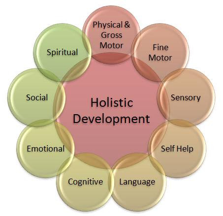 All areas of development are important for long-term positive outcomes.