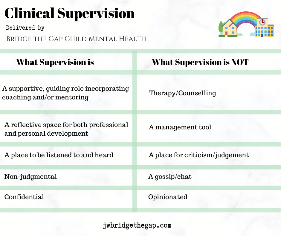 Clinical Supervision - What is it?