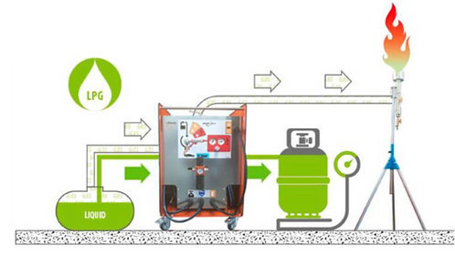 LPG & Methane Recovery System