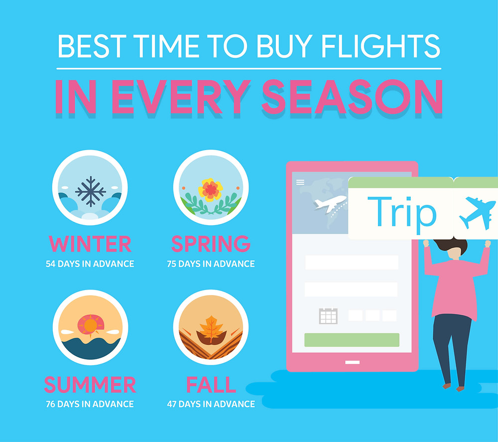 best time to buy flights