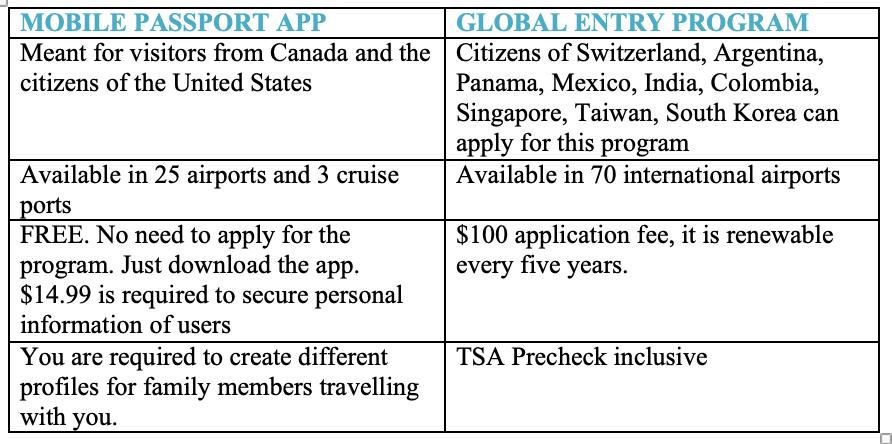 MOBILE PASSPORT APP AND GLOBAL ENTRY PROGRAM