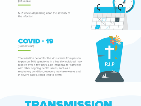 All You Need to Know about the differences between COVID-19, Cold and Flu.