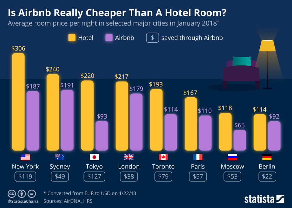 Is Airbnb Really Cheaper Than A Hotel Room