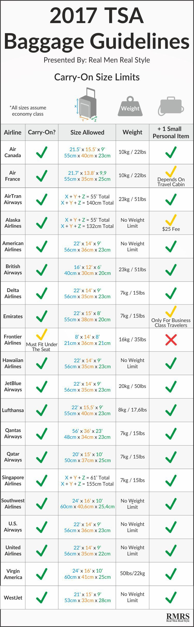2017 TSA Carry On Size & Checked Bag Fees Guidelines
