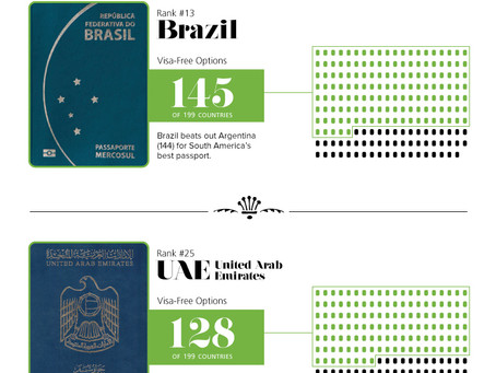 The World Most Powerful Passport