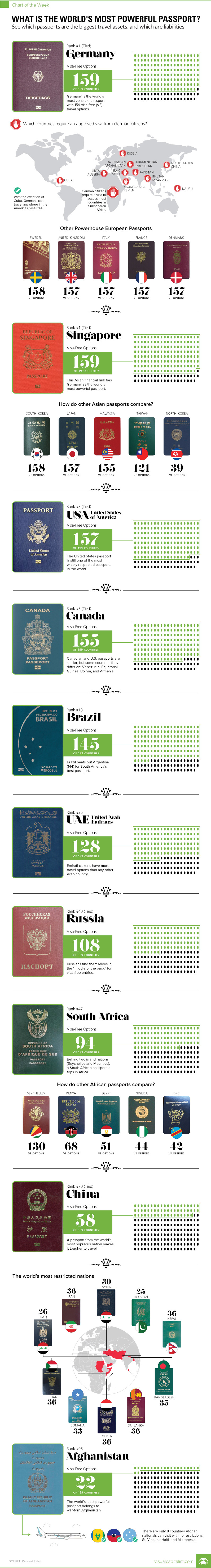 The World Most Powerful Passport