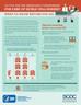 cdc emergency department fact sheet
