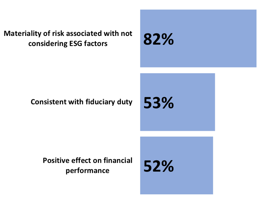 TOP 3 reasons for 'doing' ESG