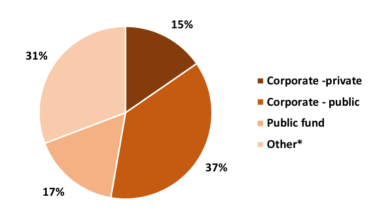 Corporate vs. public markets