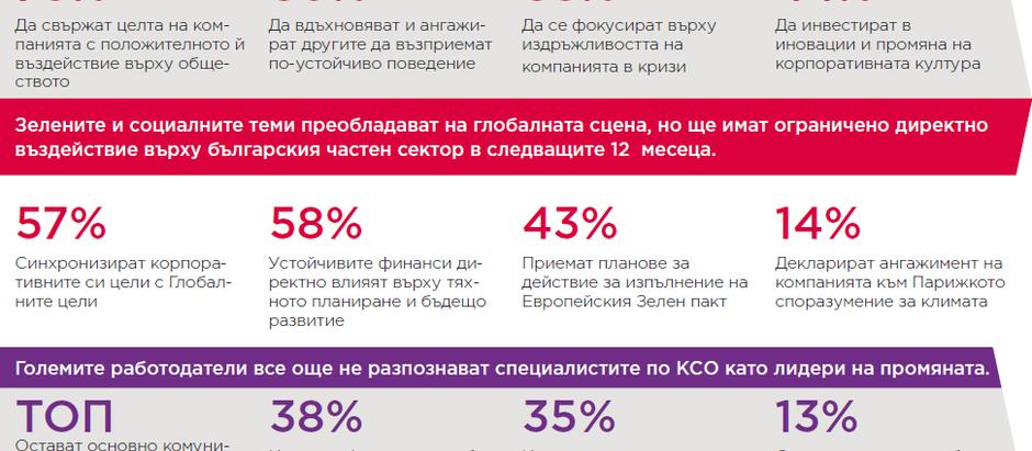 """Представяне на резултатите от проучване """"Състояние на КСО в България"""" 2020."""