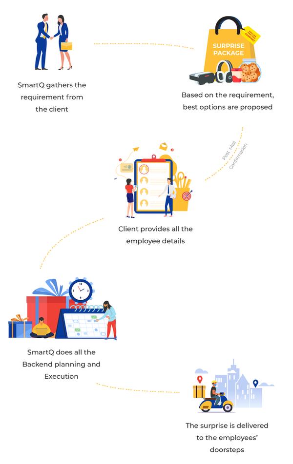 SmartQ Employee gifting process