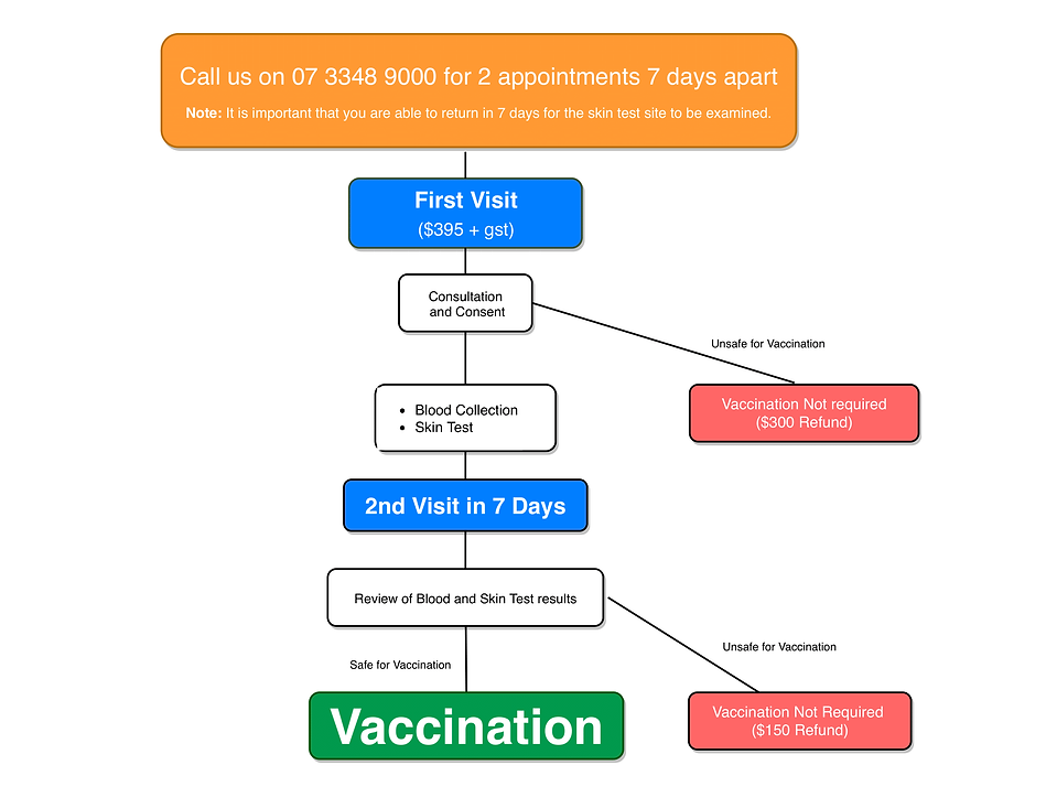 Q fever Pre vaccination assessment-1.png