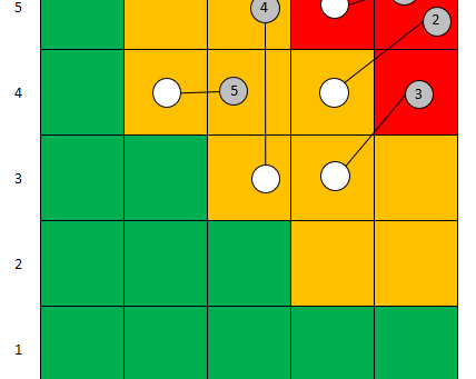 Questions you should ask the next time you see a risk heatmap