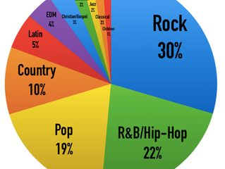 The Most Music Genre Listened Today!