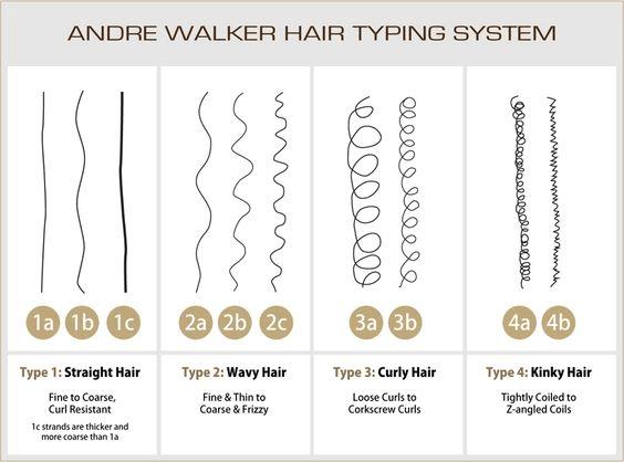 Andre Walker Haartypen