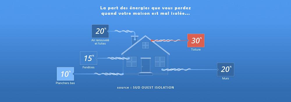 les énergies perdues dans une maison mal isolée