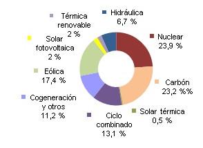 Demanda energía eléctrica Diciembre 2015