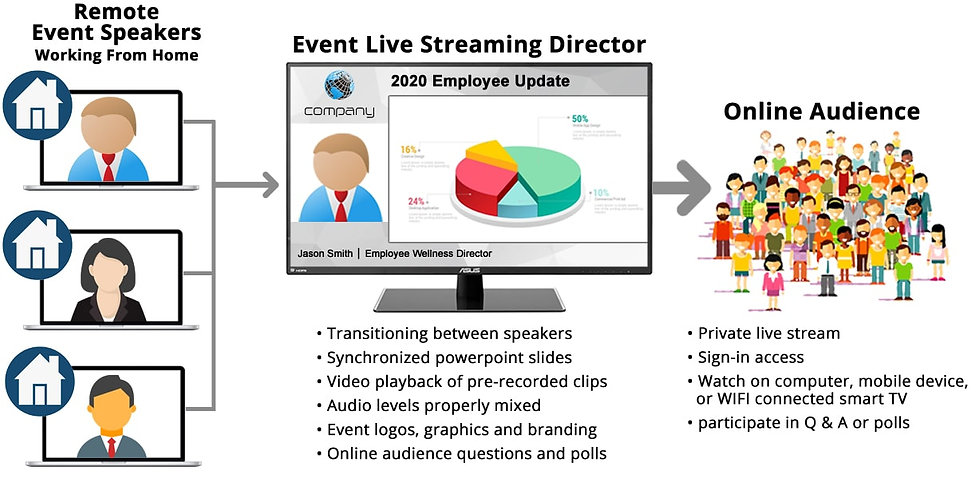 Eyepowered Media remote live streamng webcast