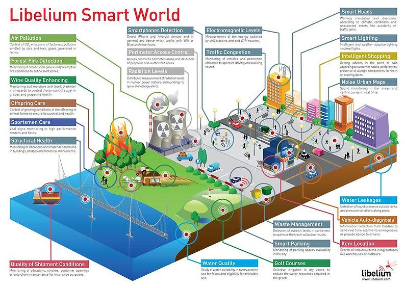 https___blogs-images.forbes.com_jacobmorgan_files_2014_05_libelium_smart_world_infographic_big.jpg
