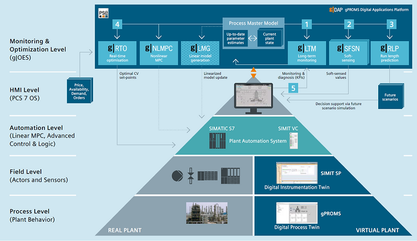 PSE - A Siemens Business (DI PA PSE)