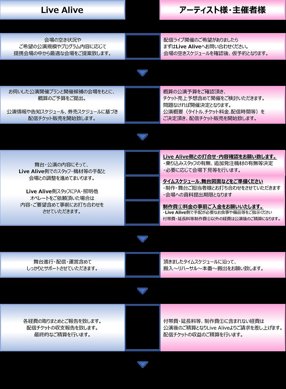 公演開催の流れ.png