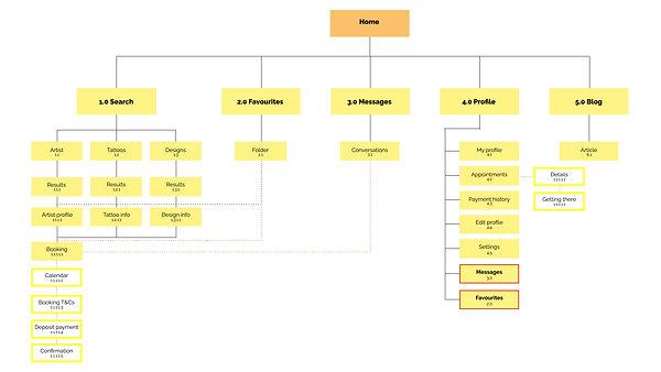 Final sitemap.jpg