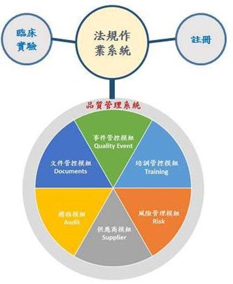 品質管理系統-註冊管理.jpg