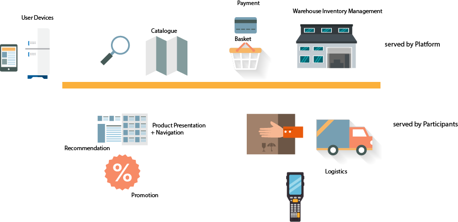 digital transformation of retail domain through open platform