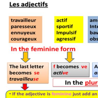 Adjectives- Summary Sheet