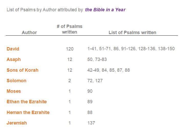 psalm authors.JPG