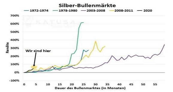Silberbullenmärkte.png