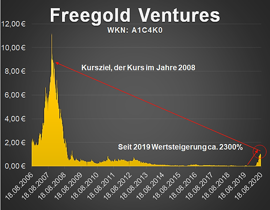 Freegold Ventures % Berg seit 2006.png