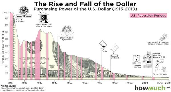 Rise and Fall US Dollar.jpg