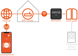REMOOTIO: Make Your Gates and Garage Doors Smart!