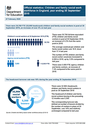Official Statistics: Children and Family Social Work Workforce in England 2019