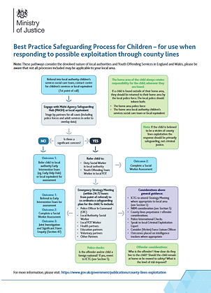 Best Practice Safeguarding Process For Children - County Lines