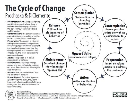 The Cycle of Change - Prochanska and DiClemente